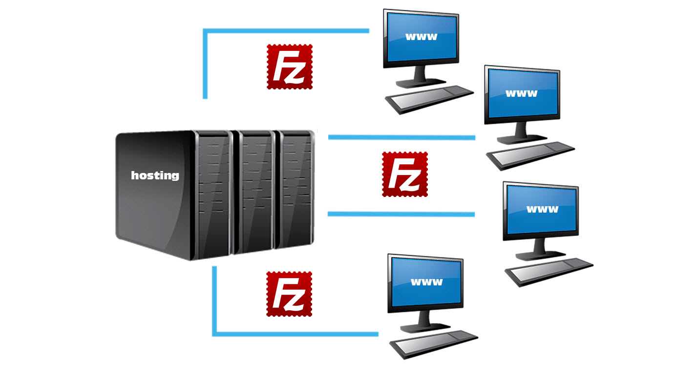 FileZilla | FTP klient | PC a software