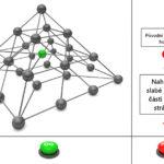 Změna hostingu | Převod na jiný hosting | Převod webové prezentace | 3.díl